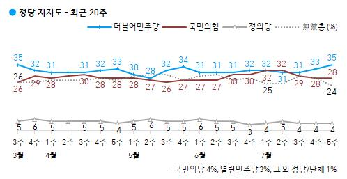 民調:南韓朝野兩大黨民望之差拉大