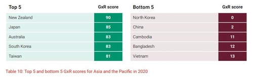 報告:朝鮮2021年言論自由為零全球墊底
