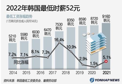 韓政府公告明年最低時薪定為52元