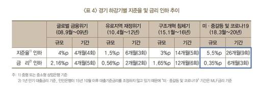 資料圖片:中國存款準備金率和基準利率走勢 南韓銀行供圖(圖片嚴禁轉載複製)