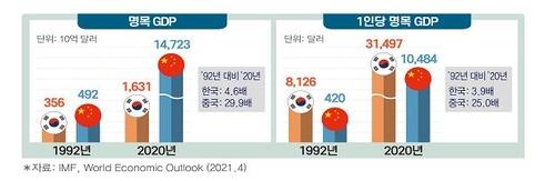 報告:近30年來中國多數經濟指標趕超南韓
