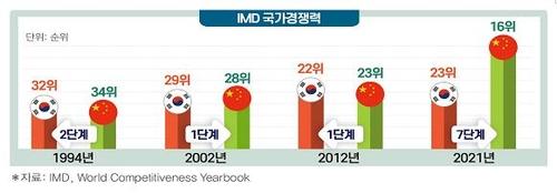 韓中國家競爭力比表圖表 韓聯社
