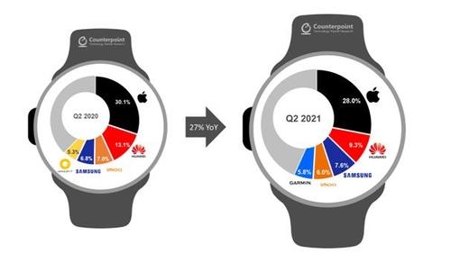 三星智慧手錶第二季全球市佔率升至第三