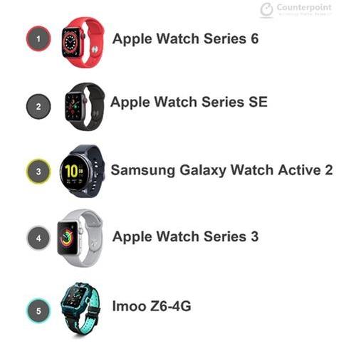 2021年第二季度全球智慧手錶銷量榜 韓聯社/對位研究供圖(圖片嚴禁轉載複製)