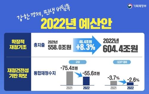 南韓2022財年預算案敲定 同比增加8.3%