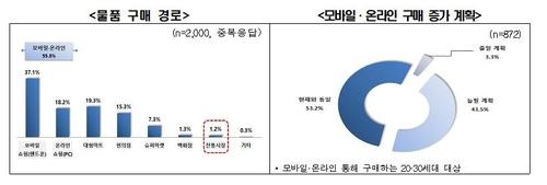 調查:南韓過半八零九零後愛網購