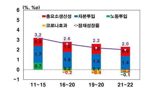 韓央行:今明兩年南韓潛在經濟增長率為2%