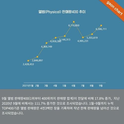 韓今年前9月唱片銷量已超去年全年水準
