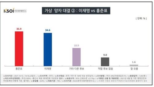 民調:大選兩強對決李在明不敵尹錫悅洪準杓