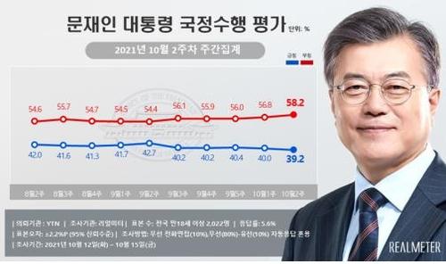 民調:文在寅施政支援率跌破40%
