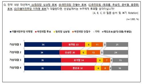 民調:韓總統人選民望李在明領先各在野黨提名