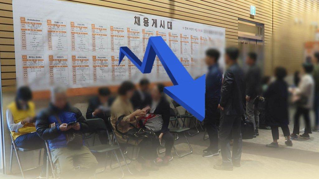韓7月就業人口同比減27.7萬人 失業率4%