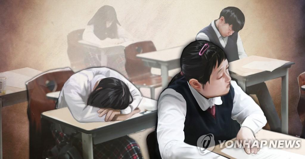 調查:南韓過半青少年睡眠不足