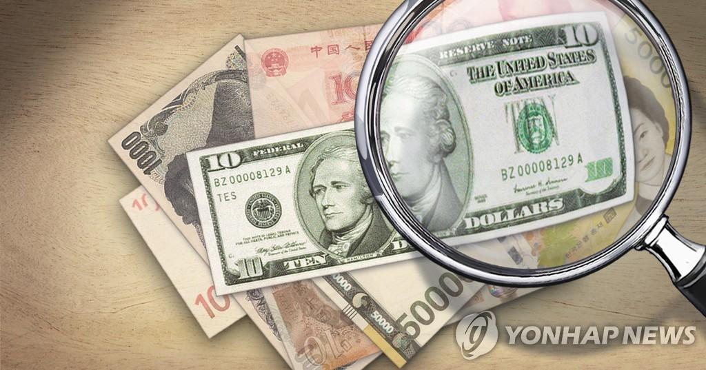 2019年韓企出口貨款美元結算佔比83.5%