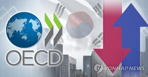 經合組織再下調南韓今年經濟增速至2.1%
