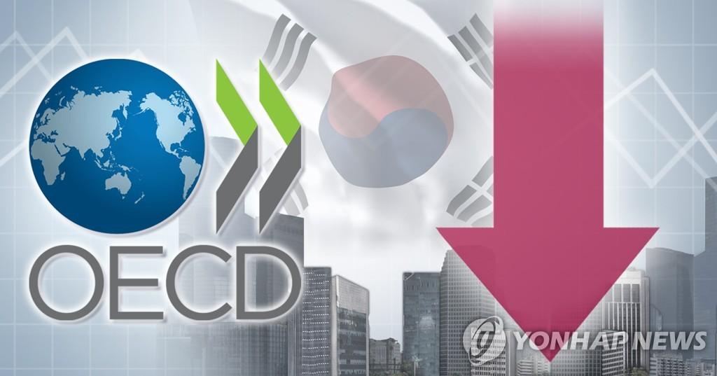 經合組織下調南韓今年經濟增速至2%