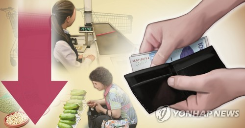 統計:韓2020年家庭消費支出同比減少2.3%