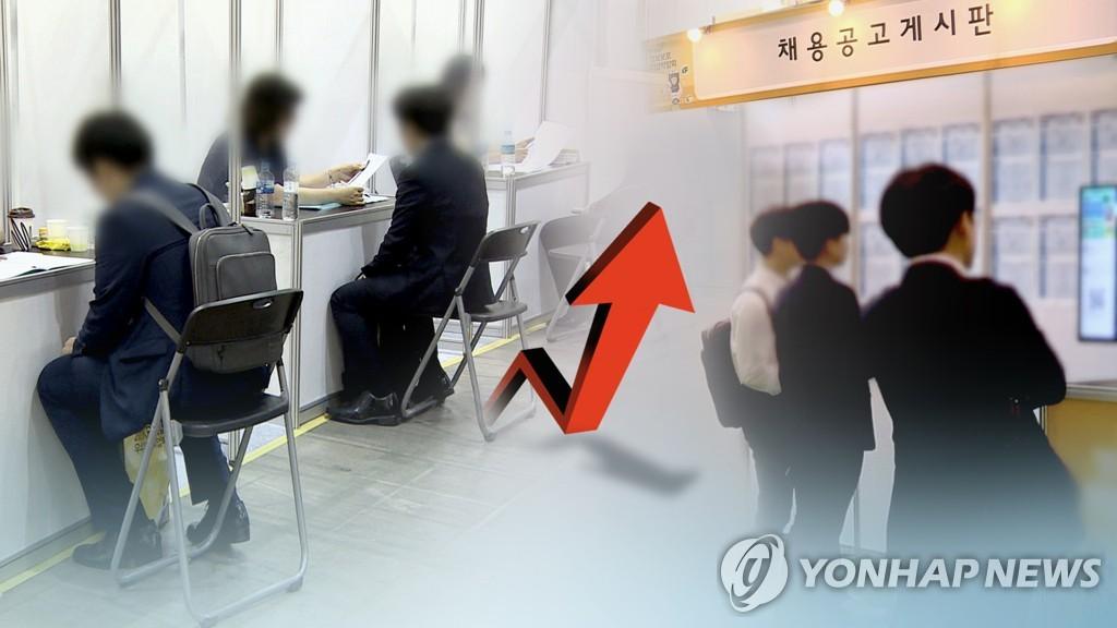 簡訊:韓8月就業人口同比增51.8萬人 失業率2.6%