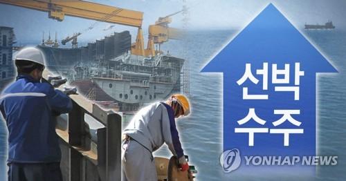 韓船企7月接單量居全球榜首