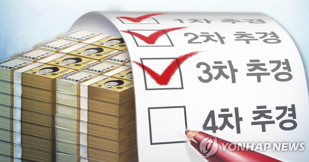 韓政府敲定第四期補充預算主要流向