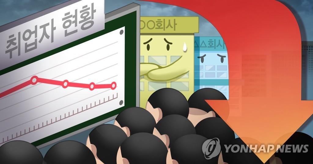 詳訊:韓2020年就業人口同比減21.8萬人 失業率4%