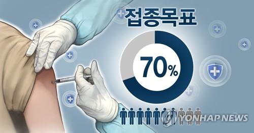 韓政府:七成國民有望在10月底完成兩劑接種