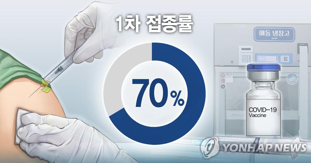 南韓首劑新冠疫苗接種率突破70%