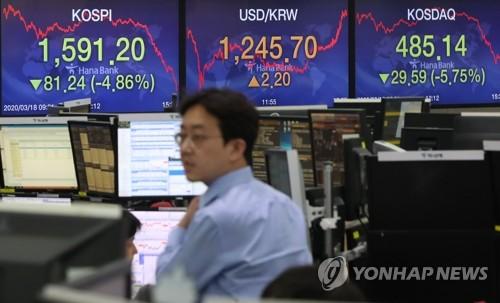 南韓KOSPI指數受疫情影響失守1600點