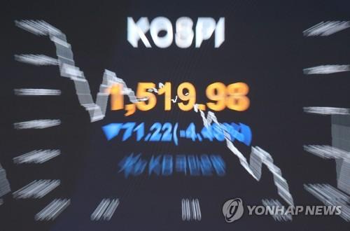 南韓兩大股指持續暴跌雙雙觸發熔斷