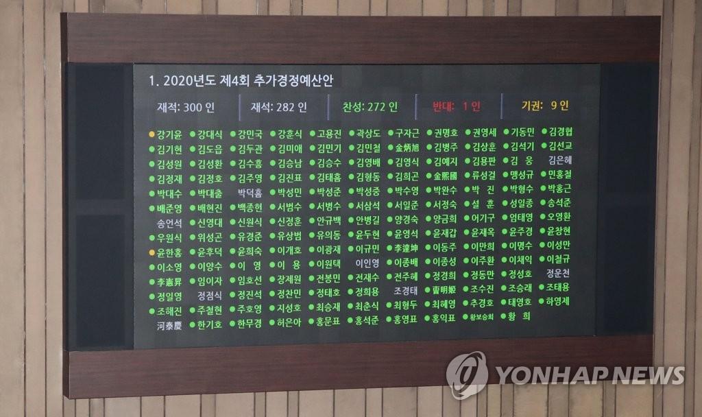南韓國會通過第四期補充預算案