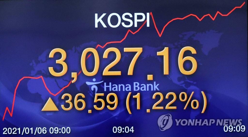 詳訊:南韓KOSPI指數盤中突破3000點創新高