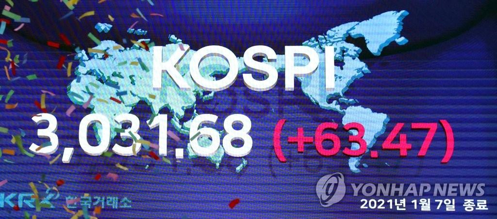 韓股迎來3000點時代 月余漲幅G20第一