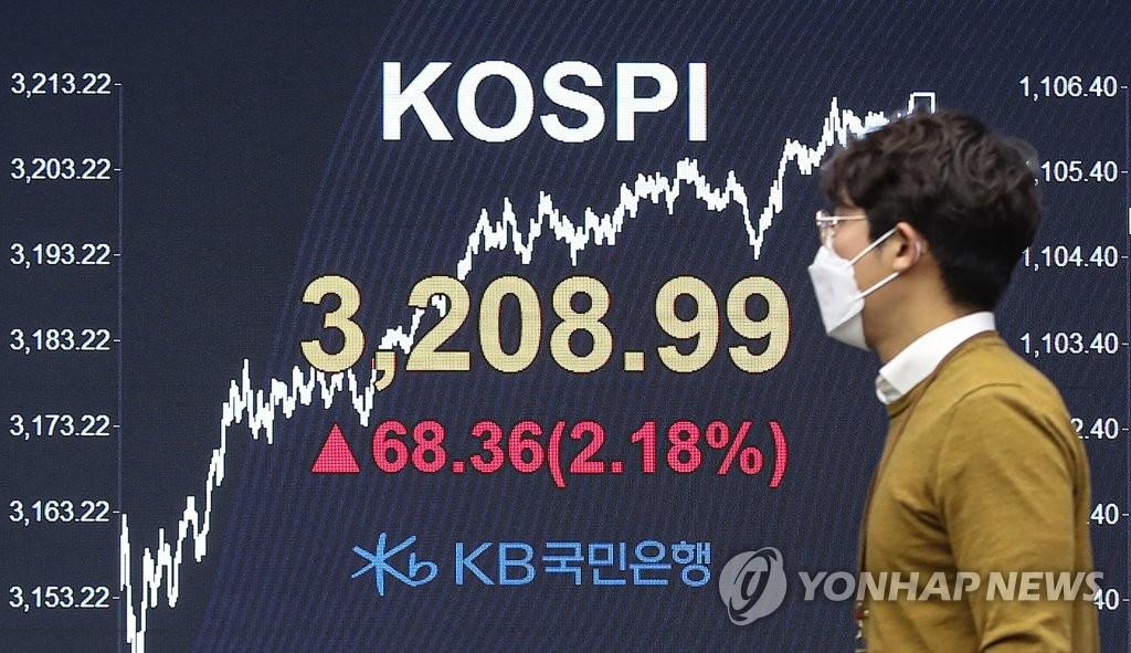 KOSPI收盤首破3200點創新高